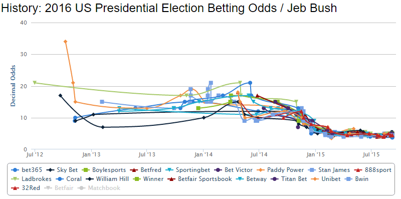 2016 Election Betting Preview