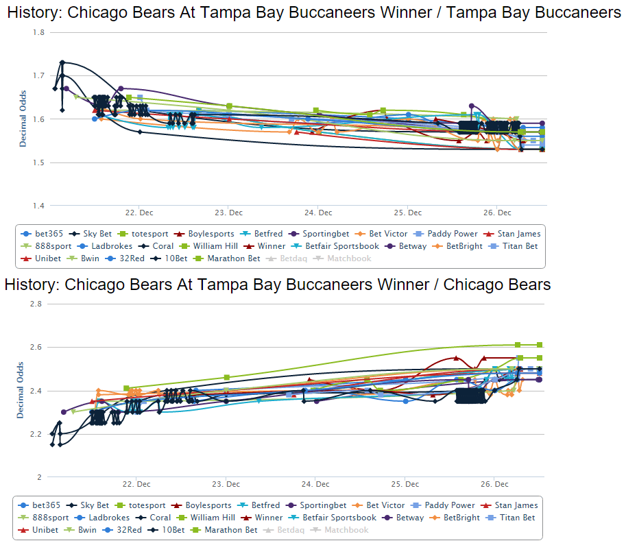 bears-buccaneers-nfl-betting-odds-chart