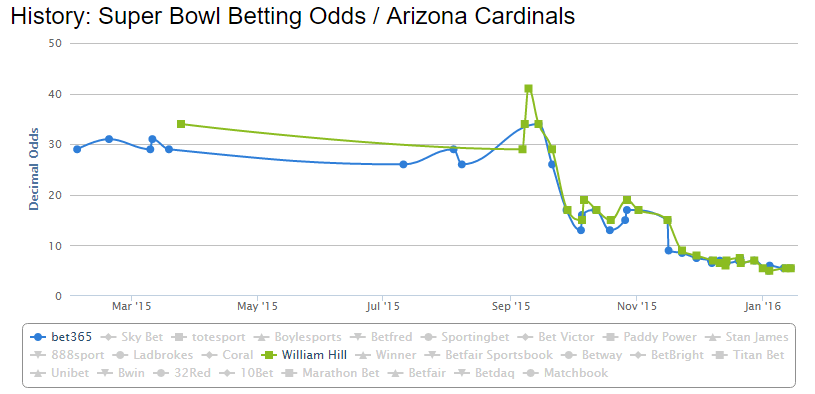 arizona-cardinals-nfl-odds-chart-super-bowl